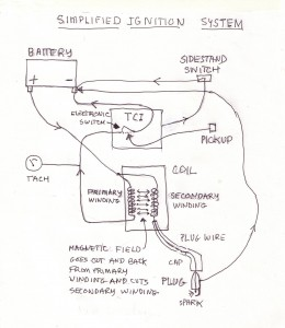 Virago Ignition Systems Simplified