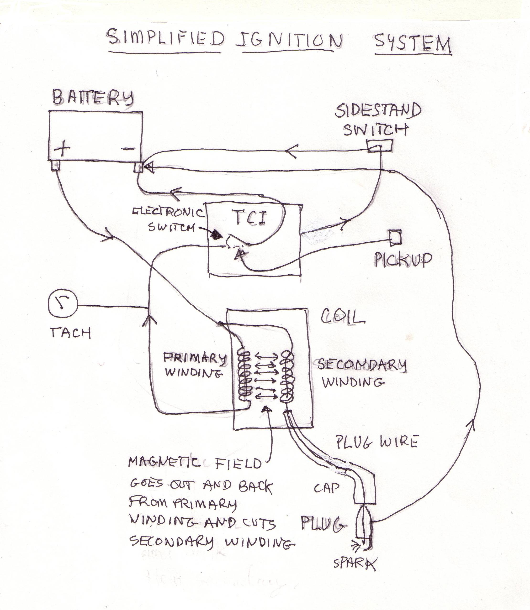 virago ignition systems simplified yamaha virago yamaha xv250 virago wiring diagram yamaha yfm 250 wiring diagram wiring